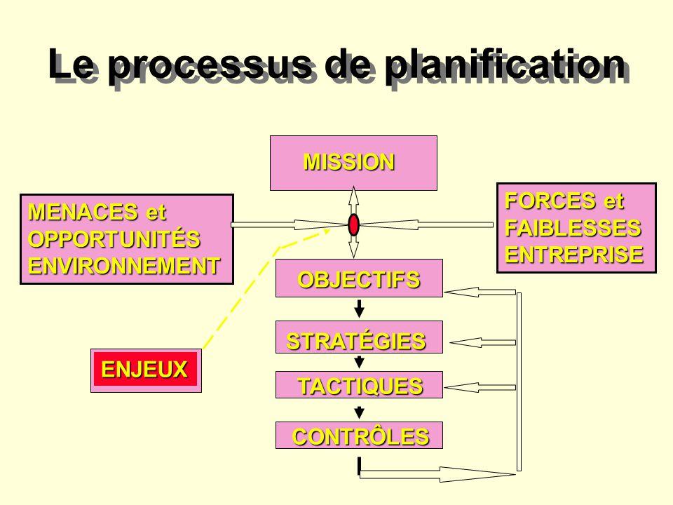Le processus de planification