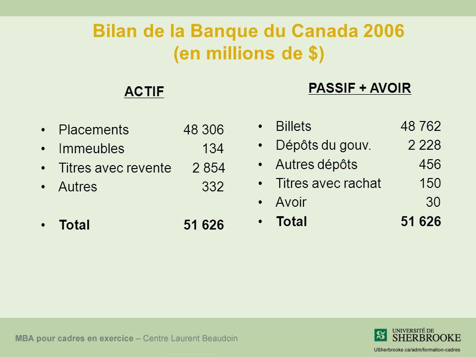 Bilan de la Banque du Canada 2006 (en millions de $)