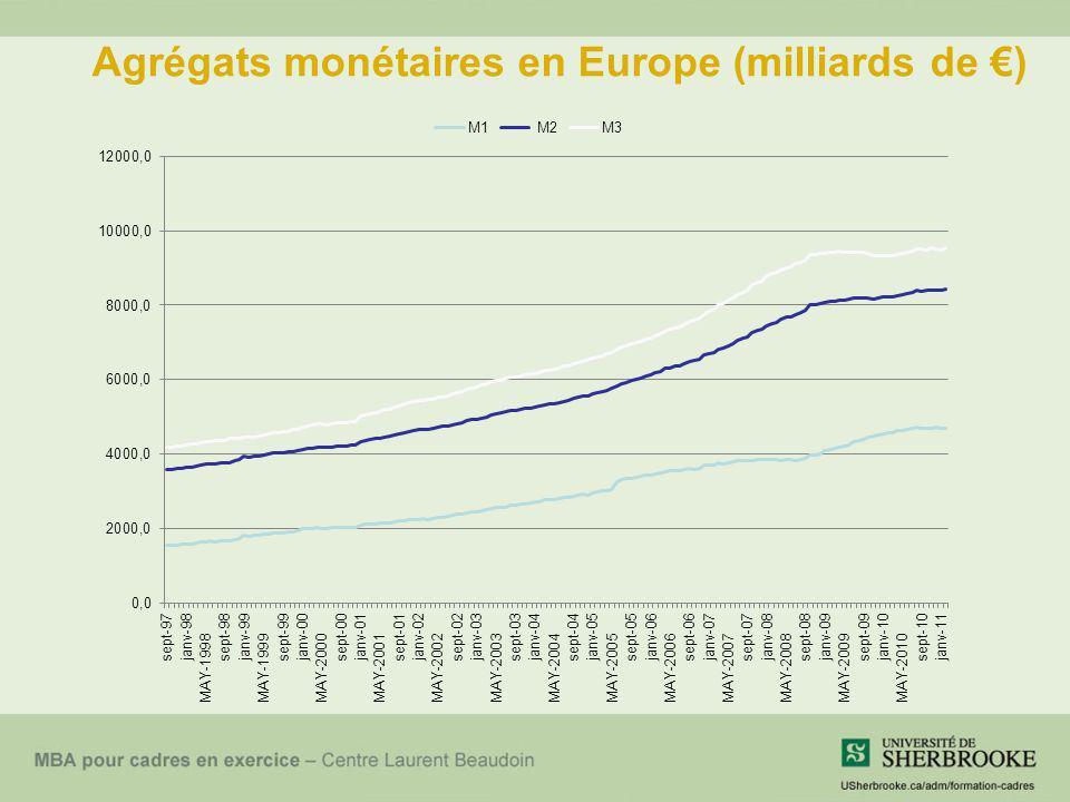 Agrégats monétaires en Europe (milliards de €)