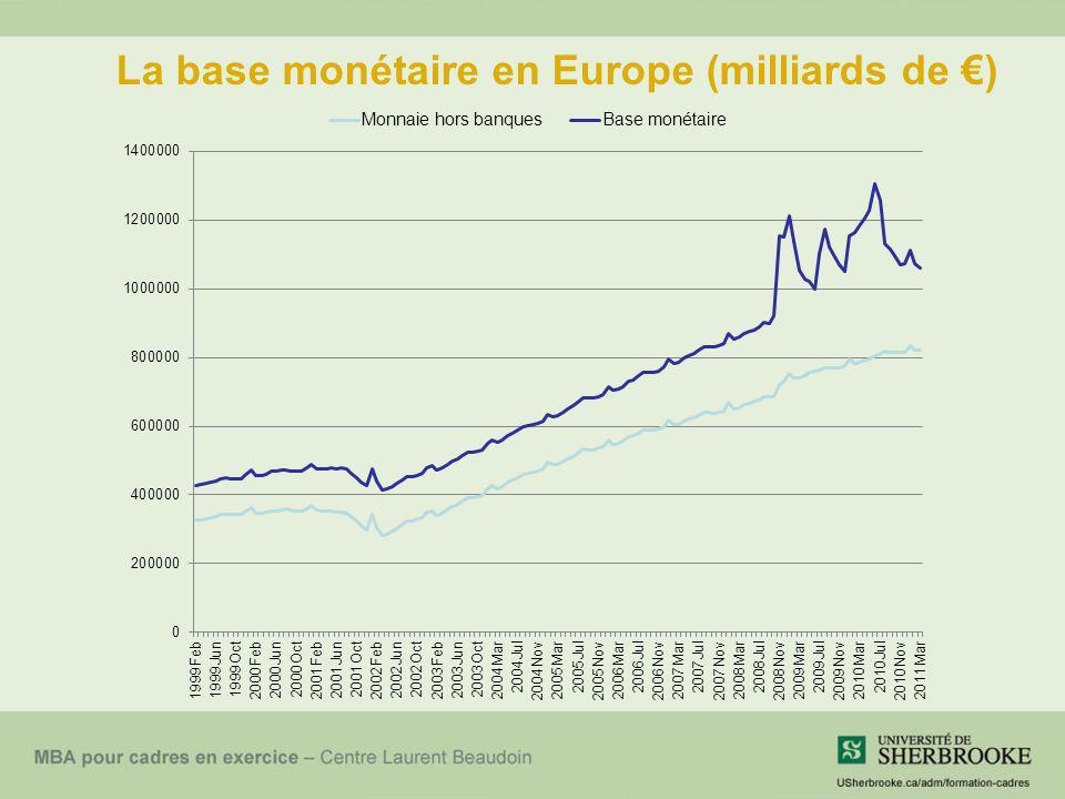 La base monétaire en Europe (milliards de €)