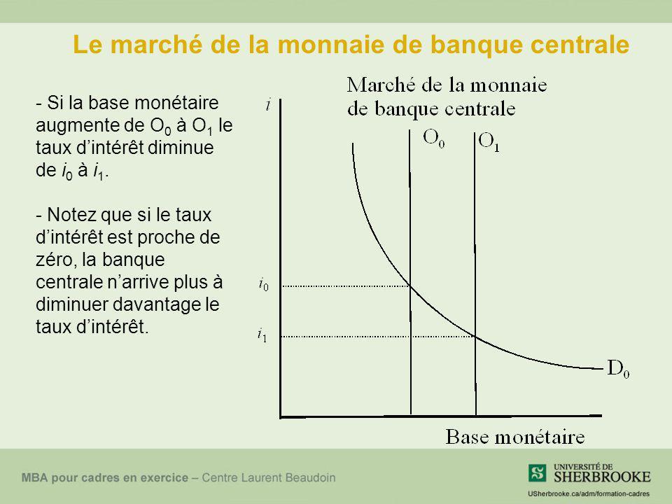 Le marché de la monnaie de banque centrale