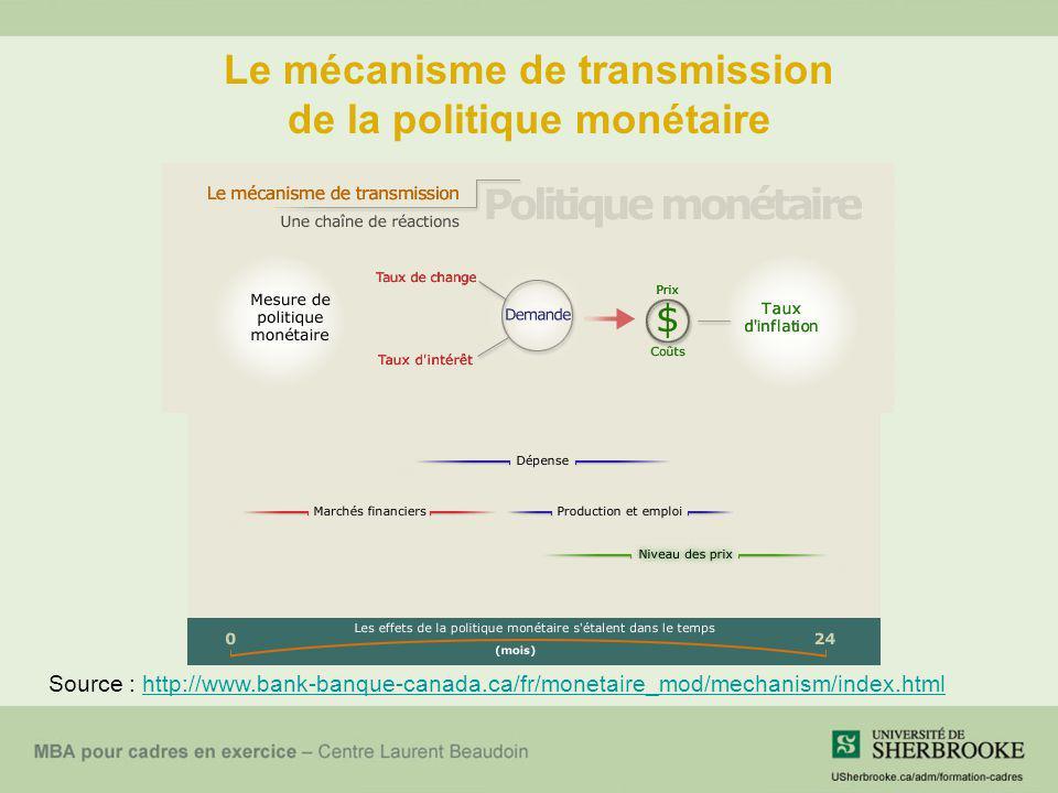 Le mécanisme de transmission de la politique monétaire