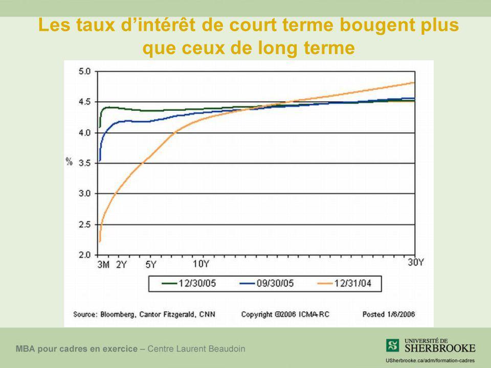Les taux d'intérêt de court terme bougent plus que ceux de long terme
