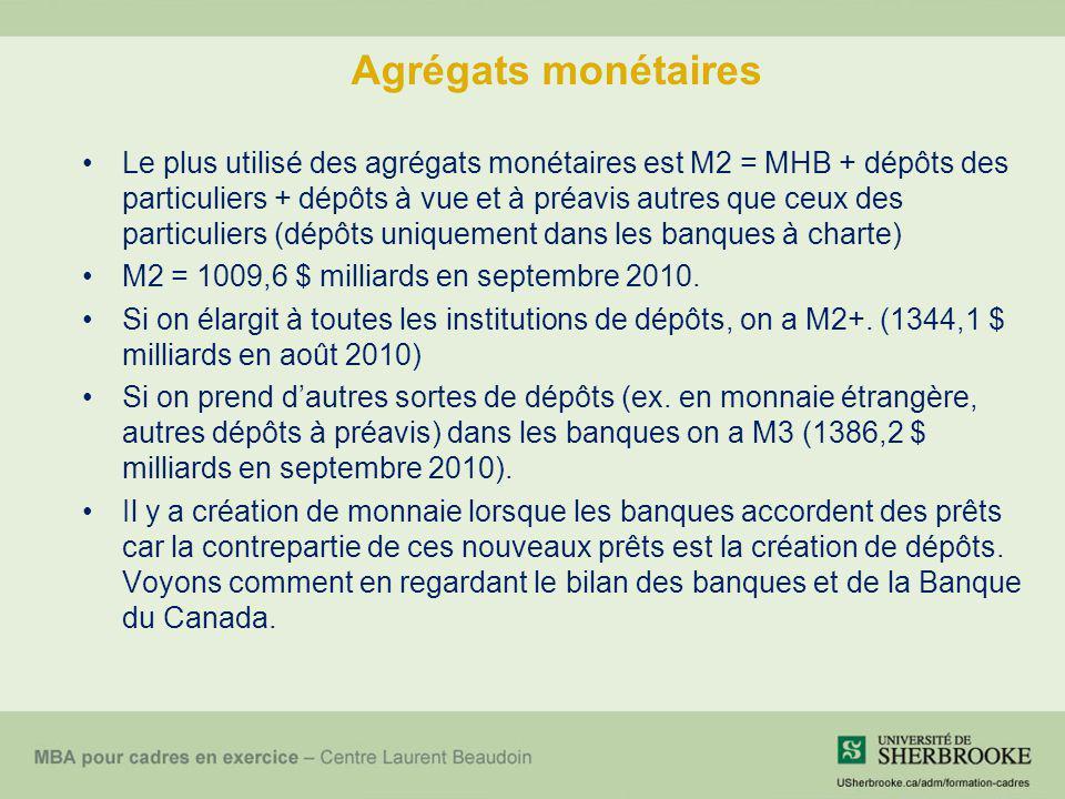 Agrégats monétaires