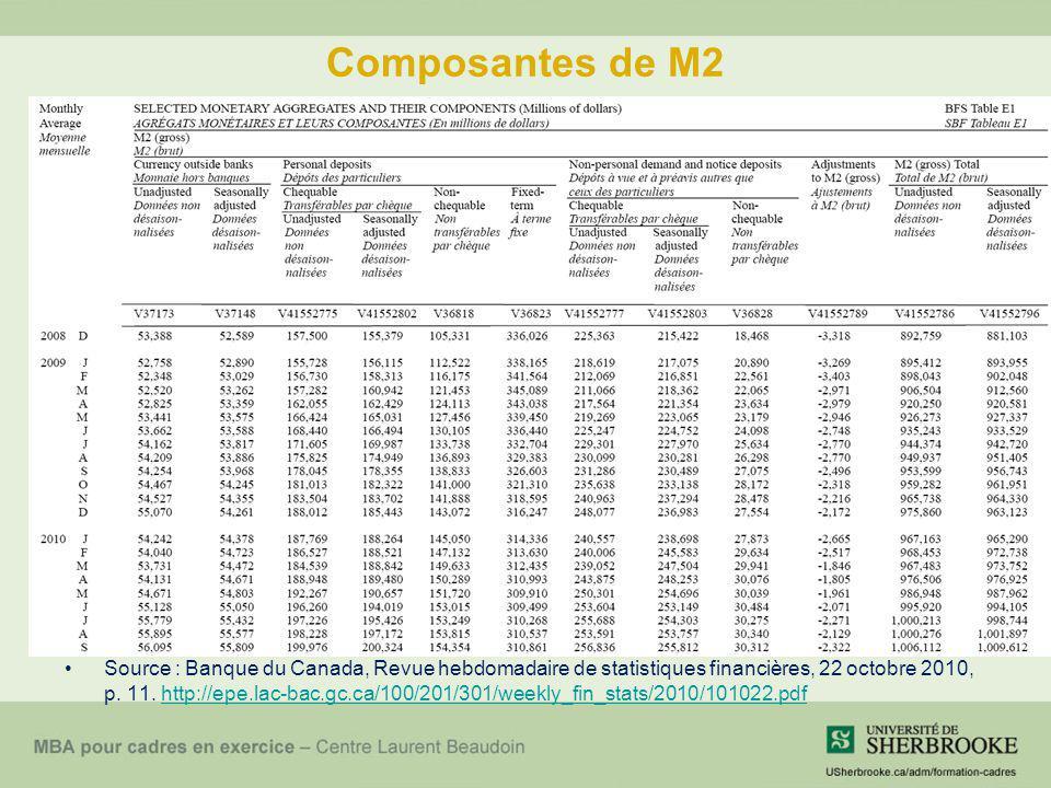 Composantes de M2