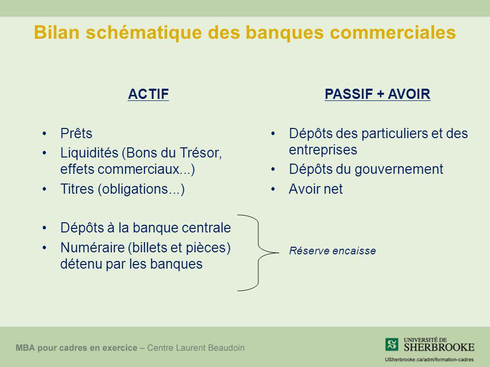 Bilan schématique des banques commerciales