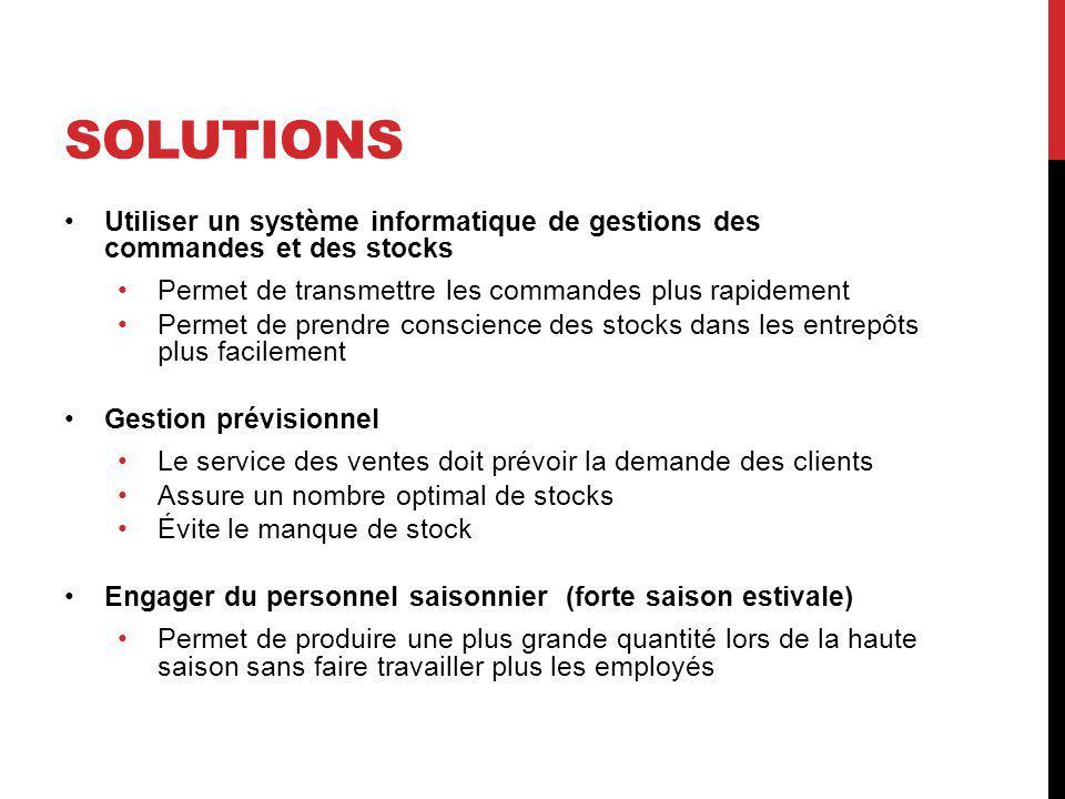 Solutions Utiliser un système informatique de gestions des commandes et des stocks. Permet de transmettre les commandes plus rapidement.