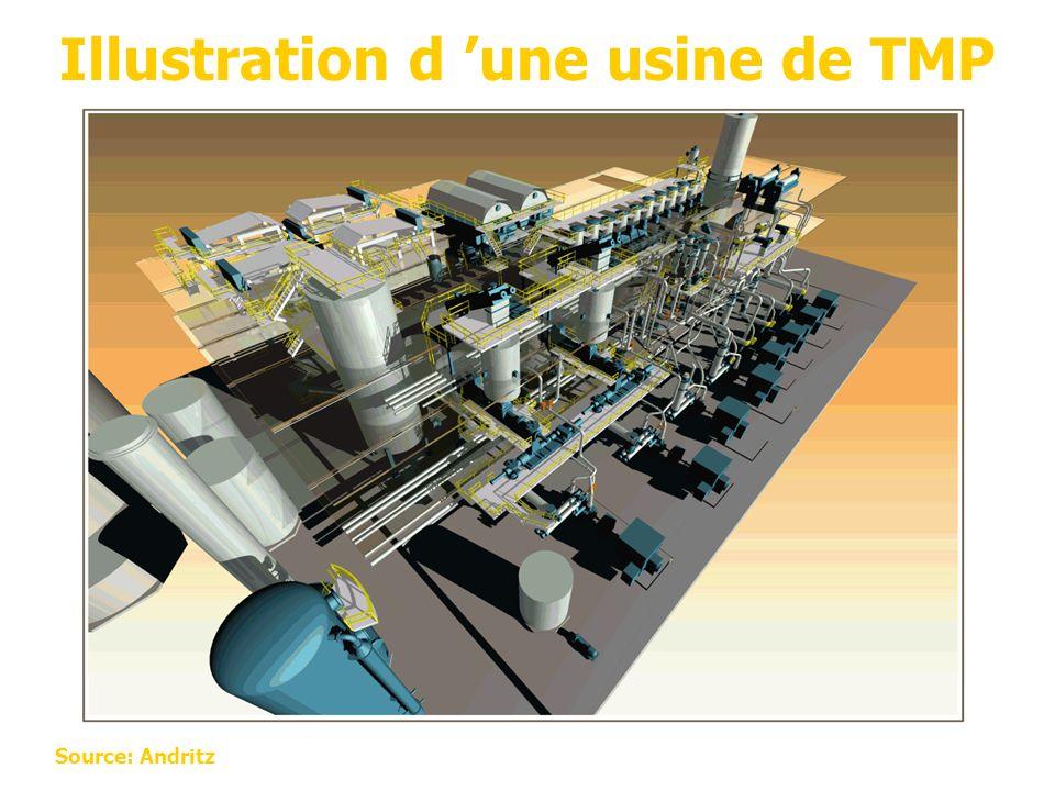 Illustration d 'une usine de TMP