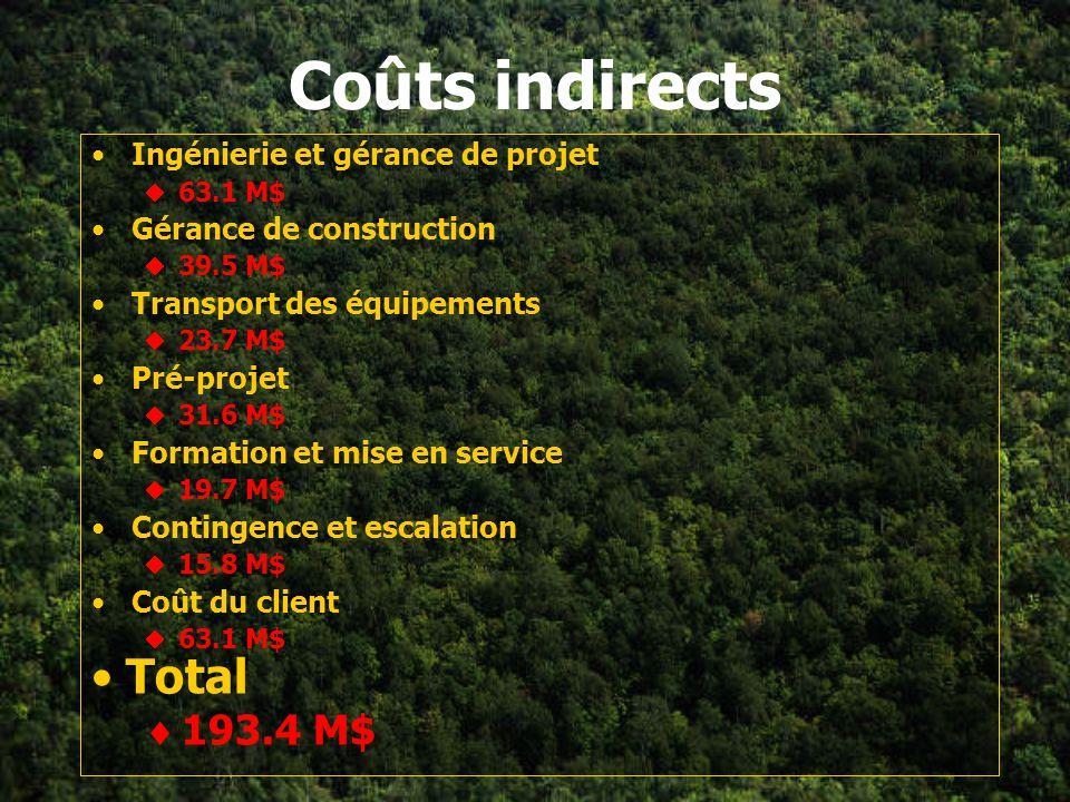Coûts indirects Total 193.4 M$ Ingénierie et gérance de projet