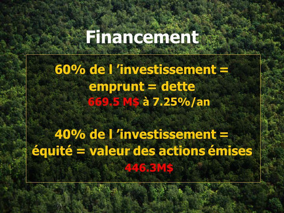 Financement 60% de l 'investissement = emprunt = dette