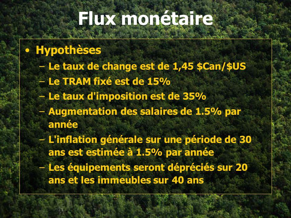 Flux monétaire Hypothèses Le taux de change est de 1,45 $Can/$US