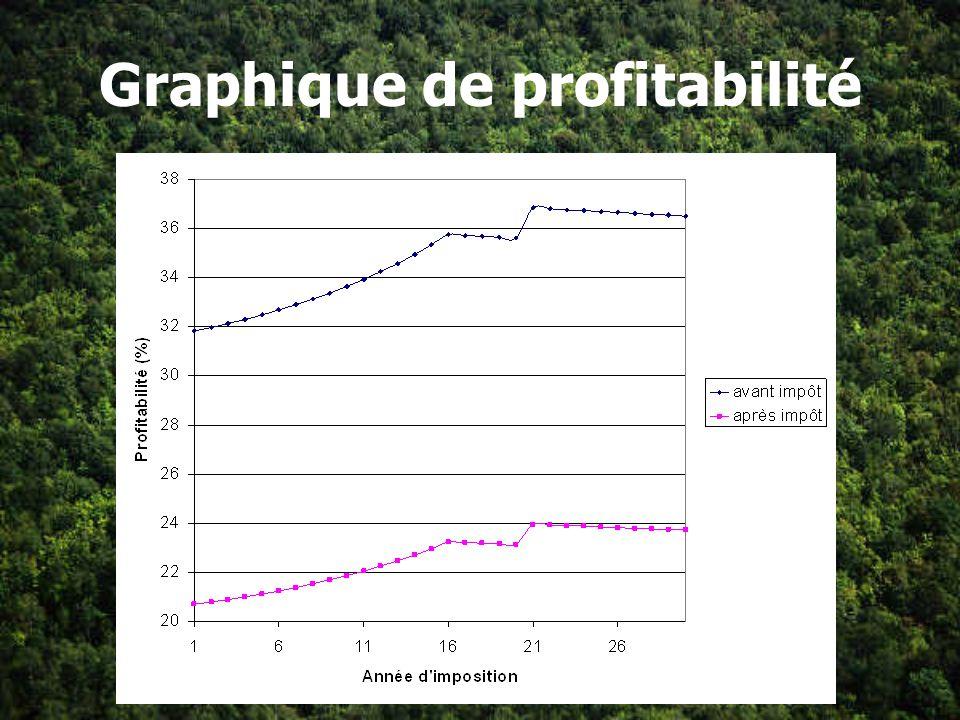 Graphique de profitabilité