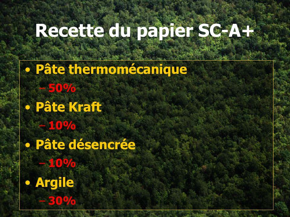 Recette du papier SC-A+