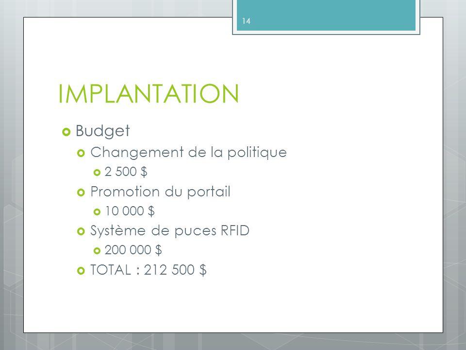 IMPLANTATION Budget Changement de la politique Promotion du portail