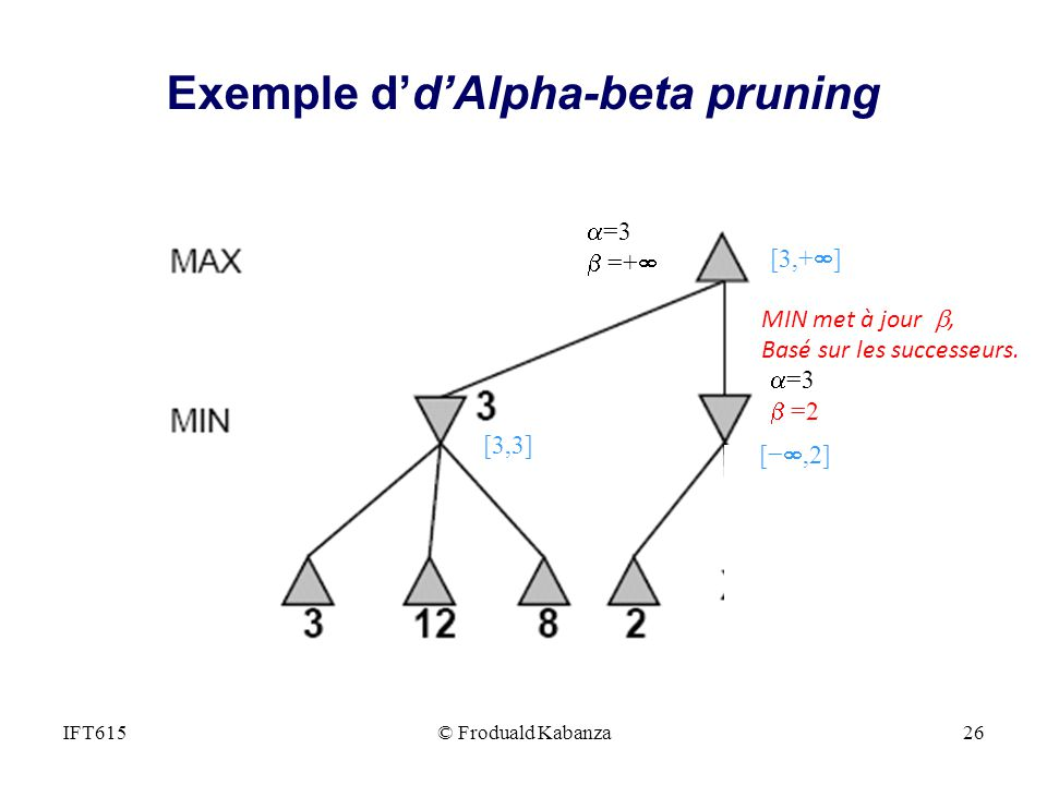 Exemple d'd'Alpha-beta pruning