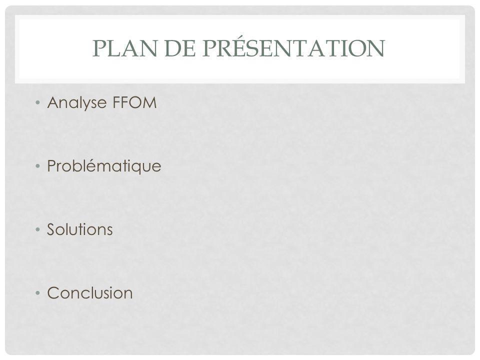 Plan de présentation Analyse FFOM Problématique Solutions Conclusion