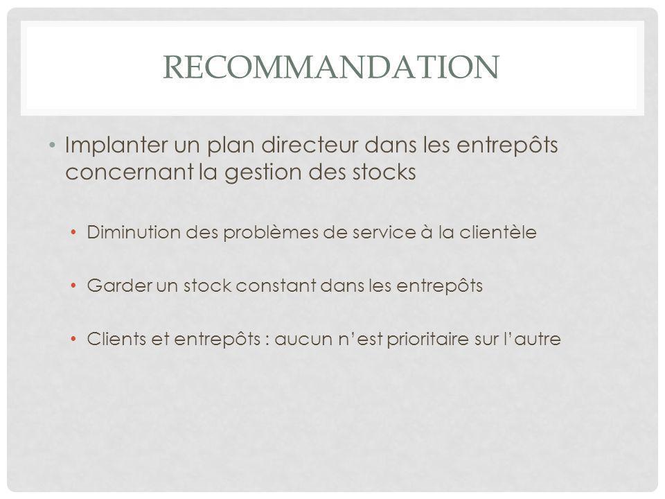 recommandation Implanter un plan directeur dans les entrepôts concernant la gestion des stocks. Diminution des problèmes de service à la clientèle.