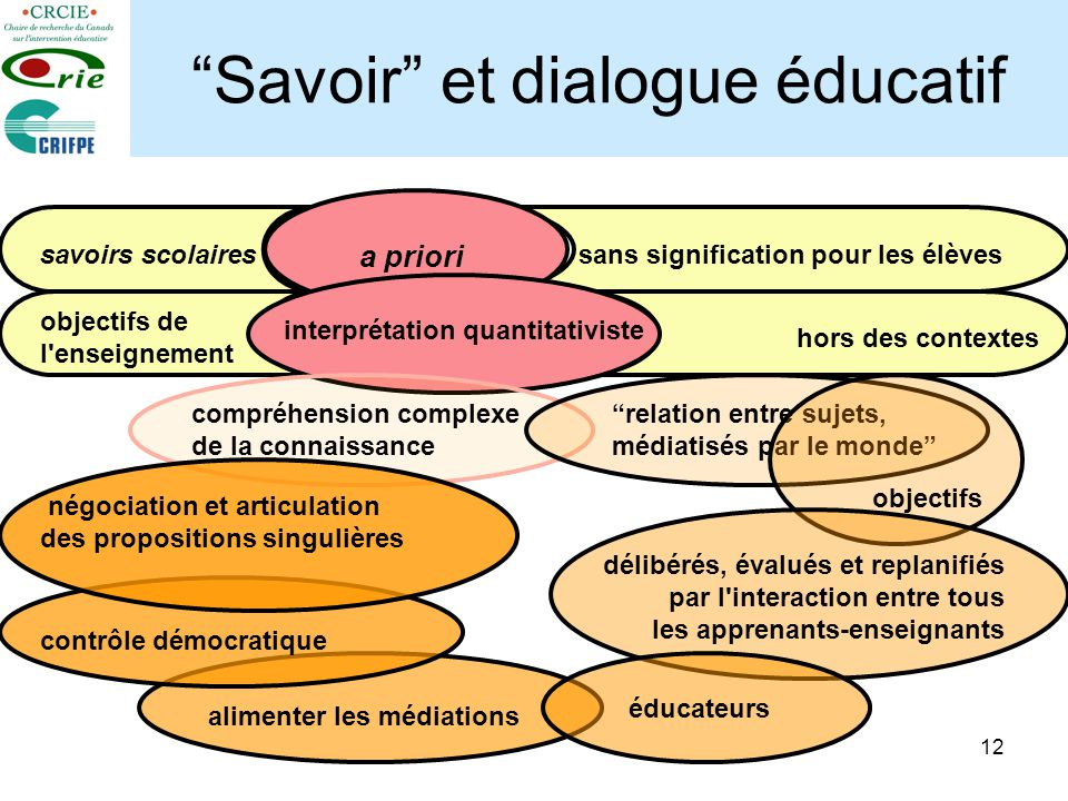 Savoir et dialogue éducatif