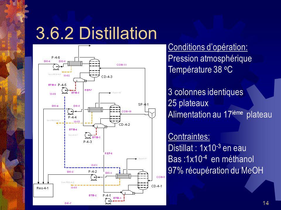 3.6.2 Distillation Conditions d'opération: Pression atmosphérique