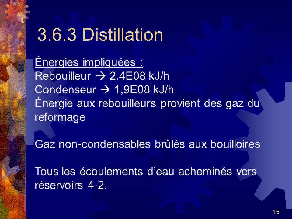 3.6.3 Distillation Énergies impliquées : Rebouilleur  2.4E08 kJ/h