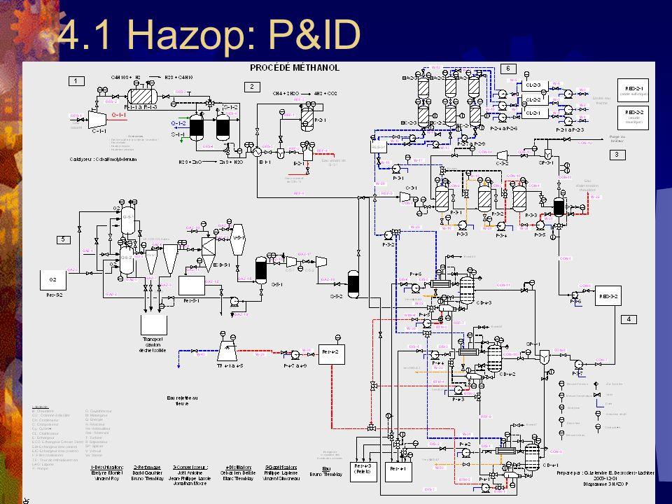 4.1 Hazop: P&ID