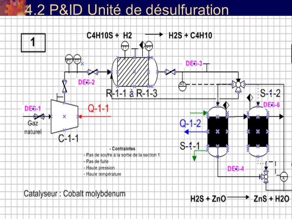 4.2 P&ID Unité de désulfuration