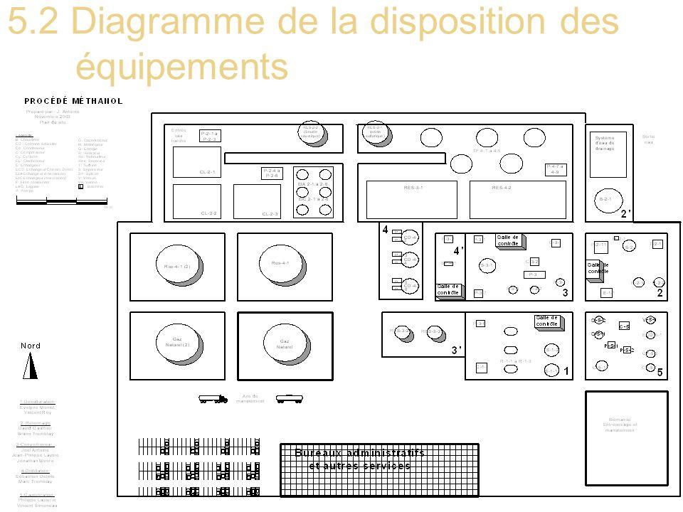 5.2 Diagramme de la disposition des équipements