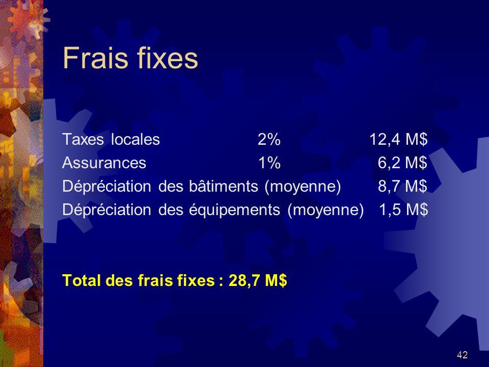 Frais fixes Taxes locales 2% 12,4 M$ Assurances 1% 6,2 M$