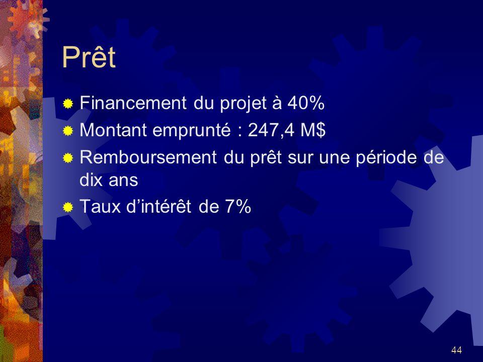 Prêt Financement du projet à 40% Montant emprunté : 247,4 M$