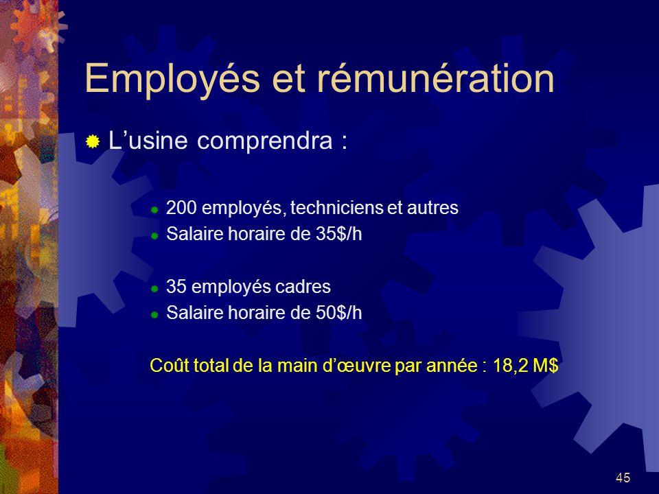 Employés et rémunération