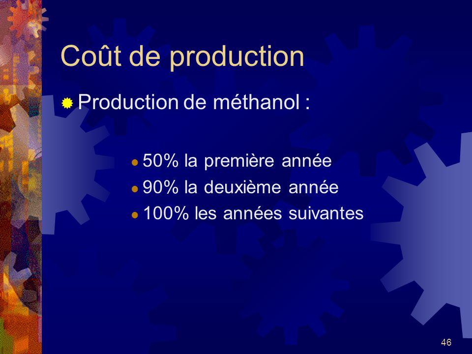 Coût de production Production de méthanol : 50% la première année