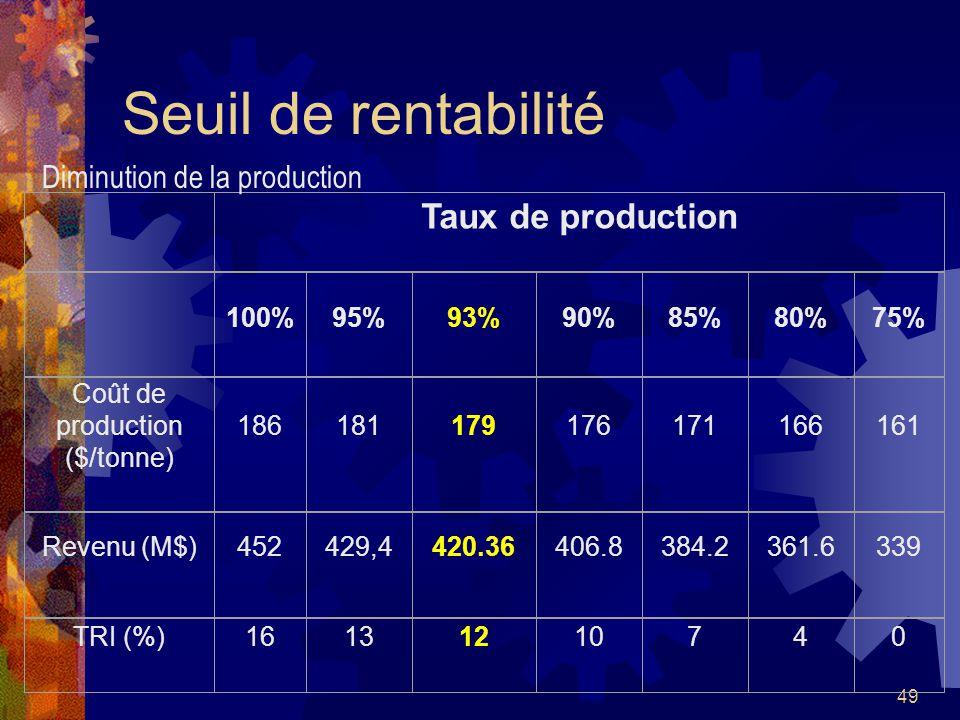 Coût de production ($/tonne)