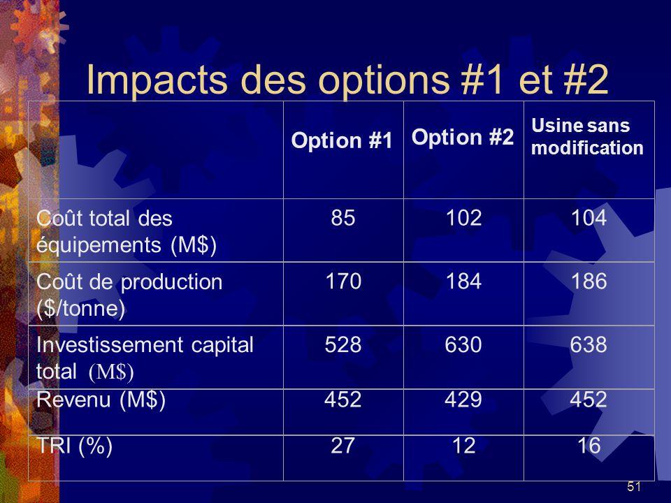 Impacts des options #1 et #2