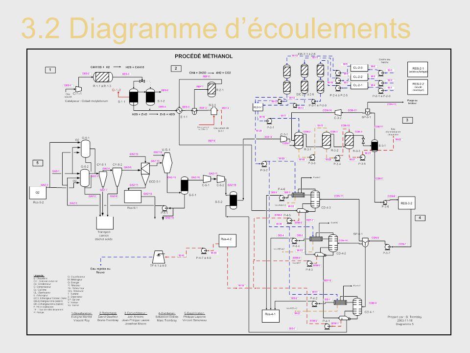 3.2 Diagramme d'écoulements
