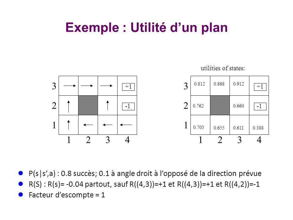 Exemple : Utilité d'un plan