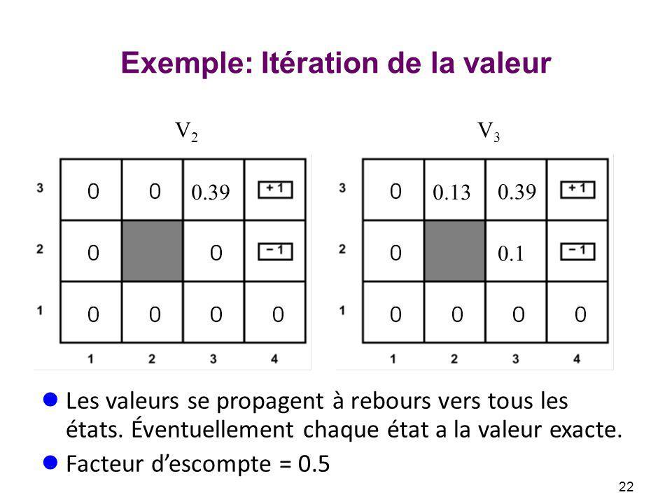 Exemple: Itération de la valeur