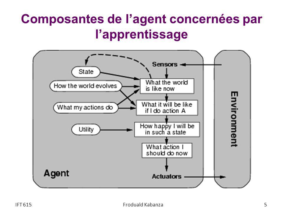 Composantes de l'agent concernées par l'apprentissage