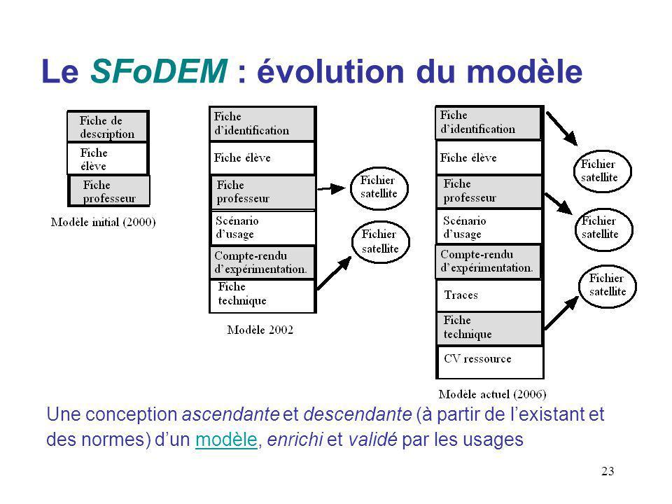 Le SFoDEM : évolution du modèle