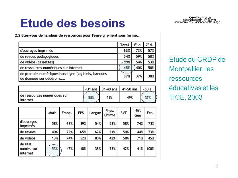 Etude des besoins Etude du CRDP de Montpellier, les ressources éducatives et les TICE, 2003