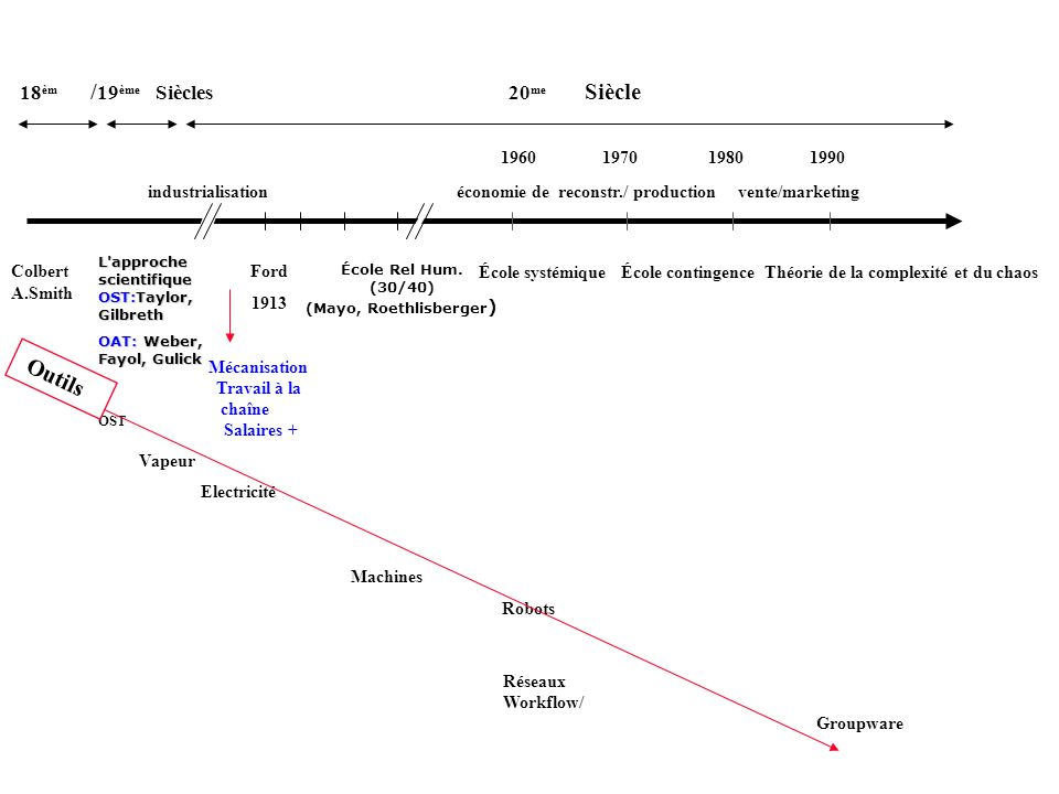(Mayo, Roethlisberger) Mécanisation Travail à la chaîne Salaires +