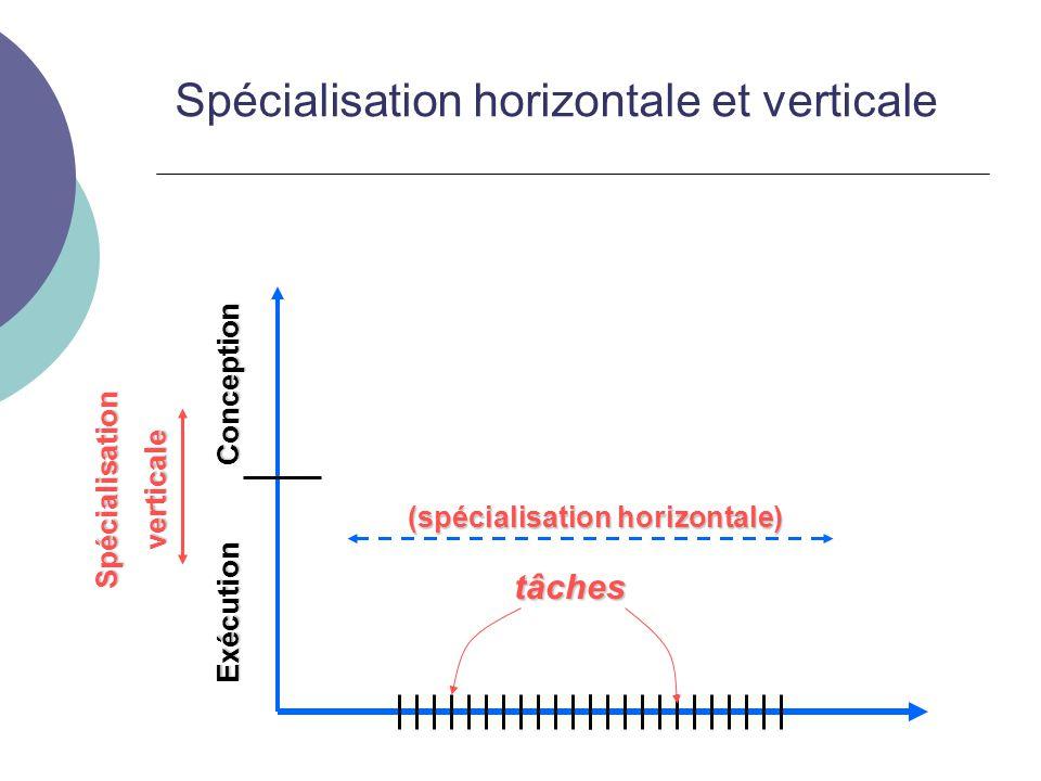 Spécialisation horizontale et verticale