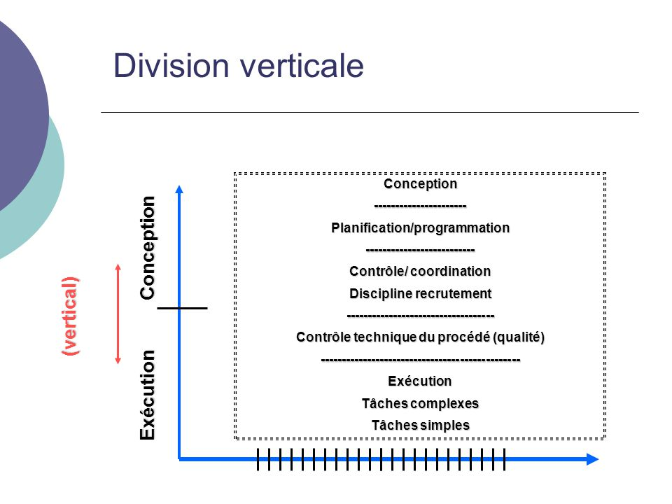 Division verticale Exécution Conception (vertical) Conception