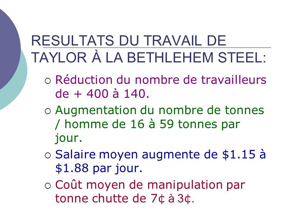 RESULTATS DU TRAVAIL DE TAYLOR À LA BETHLEHEM STEEL: