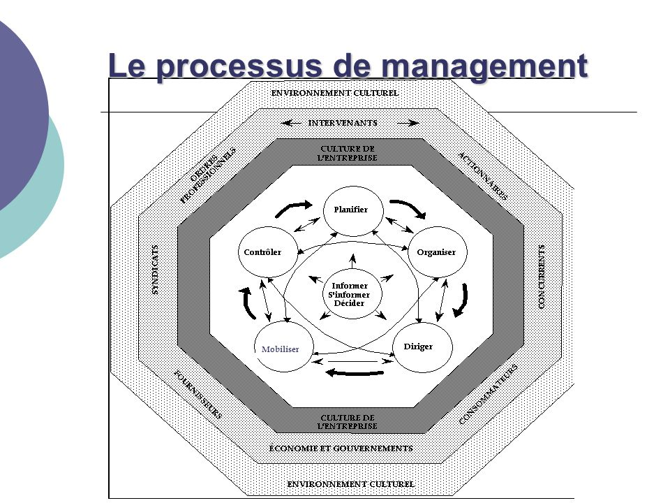 Le processus de management