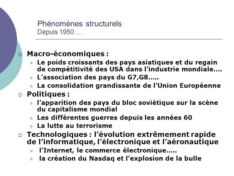 Phénomènes structurels Depuis 1950….
