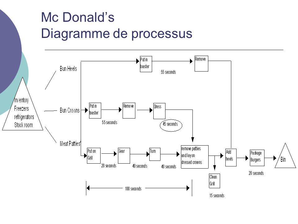 Mc Donald's Diagramme de processus