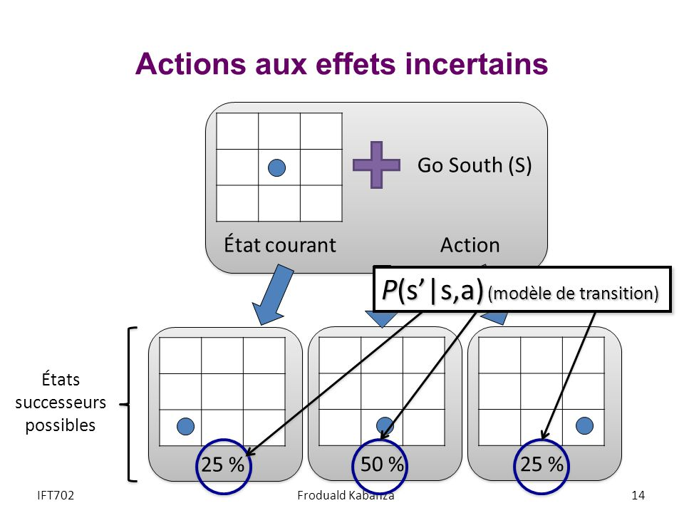 Actions aux effets incertains
