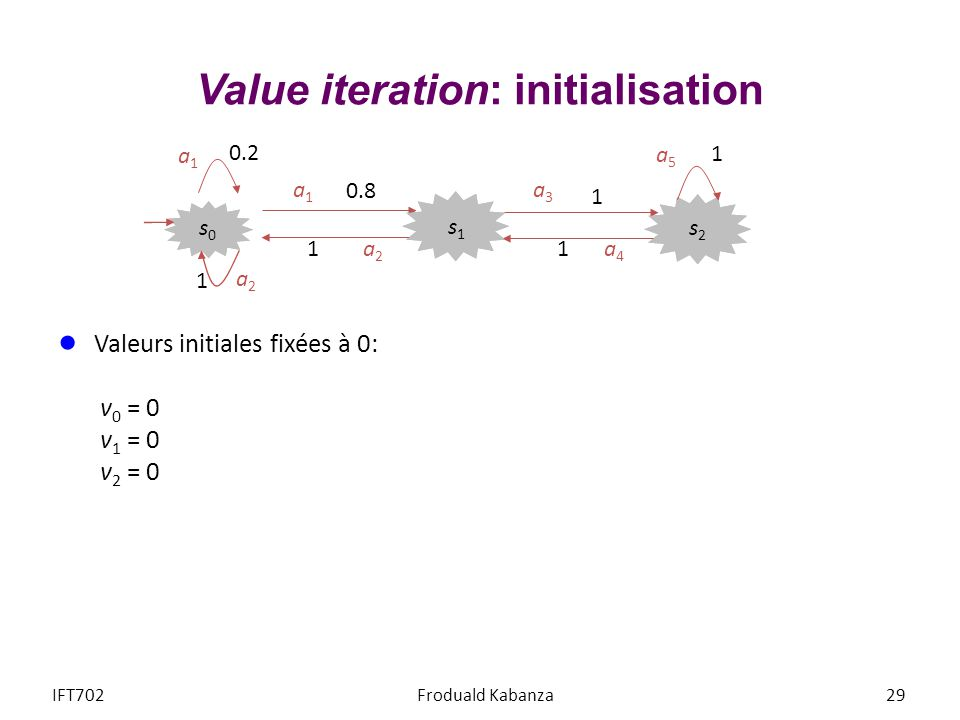 Value iteration: initialisation