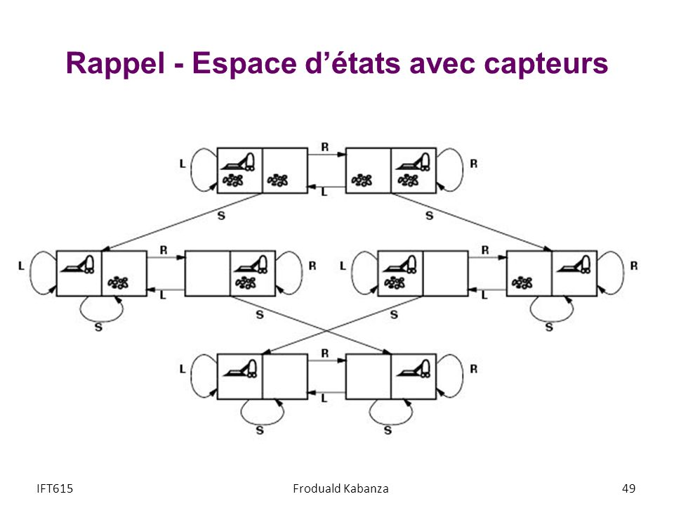 Rappel - Espace d'états avec capteurs