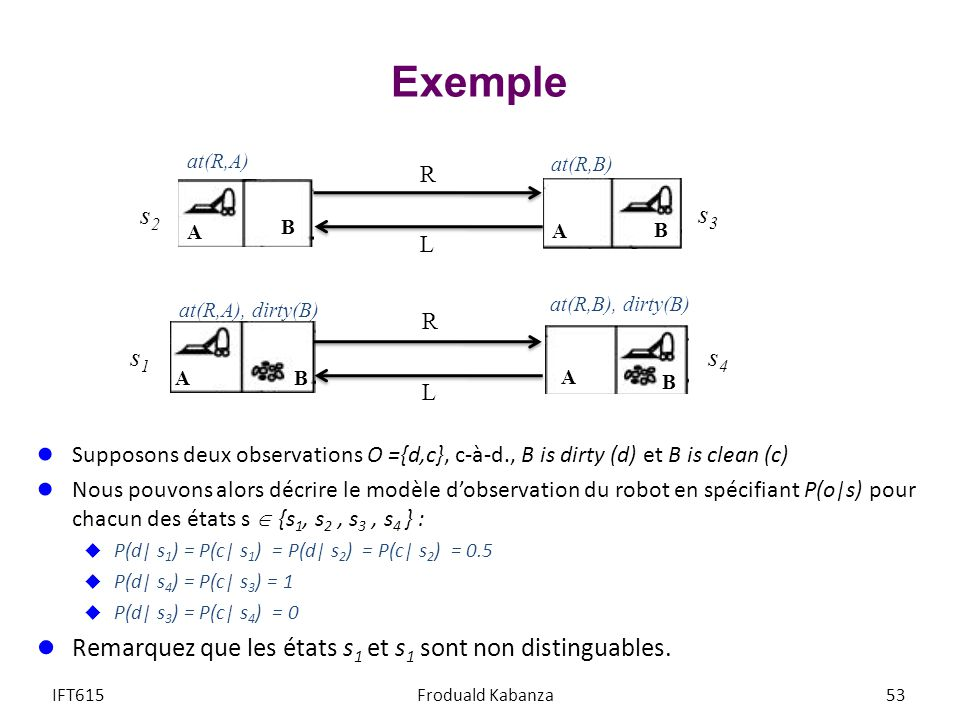 Exemple at(R,A) at(R,B) R. s2. s3. A. B. A. B. L. at(R,A), dirty(B) at(R,B), dirty(B) R.